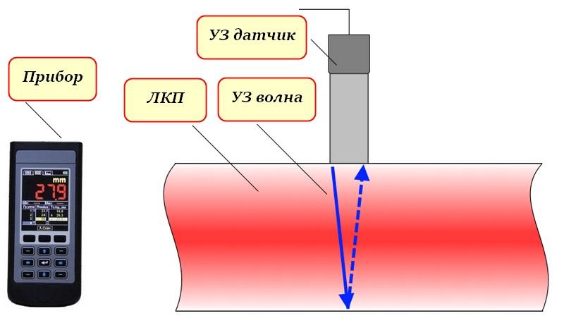 Принцип функционирования ультразвукового прибора