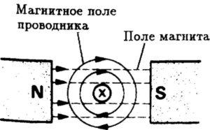 Что такое магнитное поле