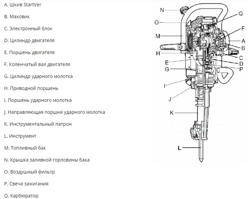 Схема устройства бензиновых приборов