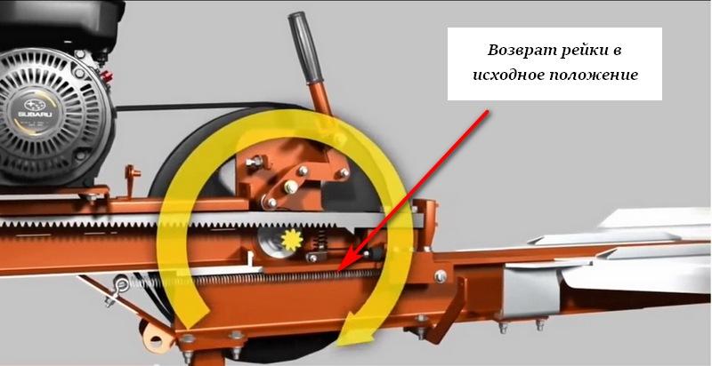 Изучаем принцип работы реечного дровокола