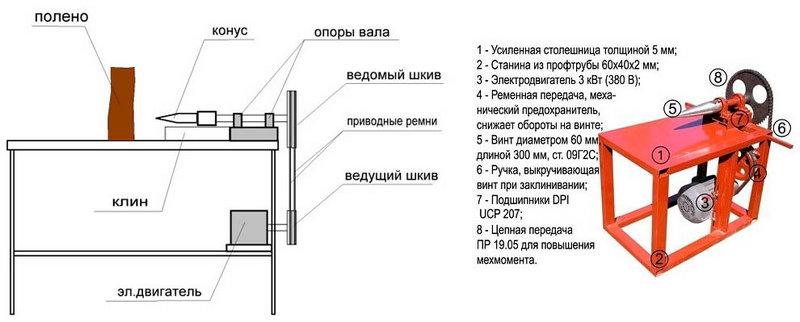 Назначение элементов дровокола