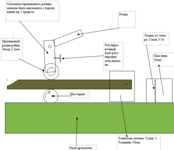 Схема работы реечного дровокола