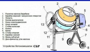 Как устроена бетономешалка